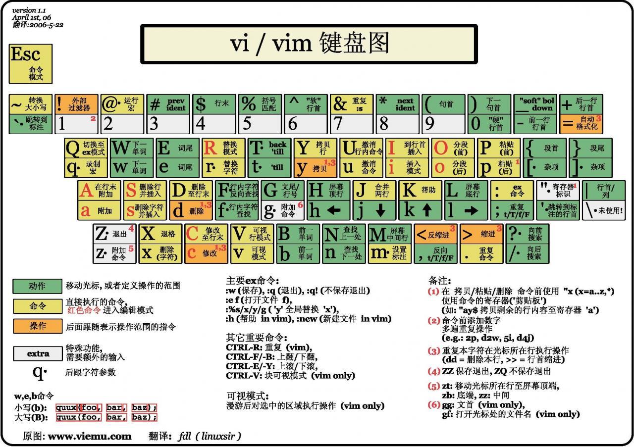vi键盘图
